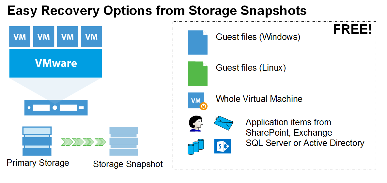 Veeam Explorer for Storage Snapshots | PurityBloggen