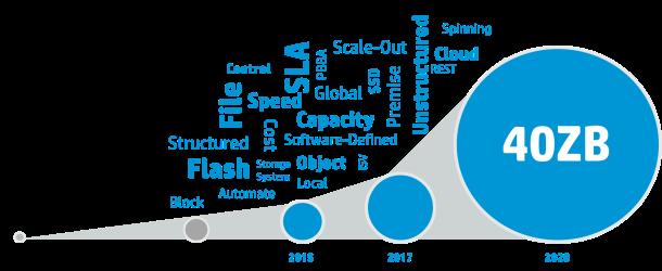 Utvikling datalagring 2005 2020
