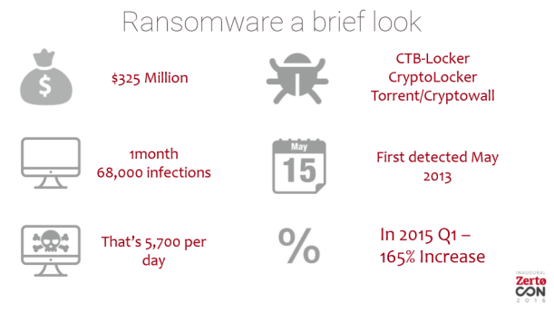 Ransomware brief look